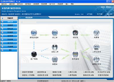 汽车4S店管理软件,汽车维修管理软件,汽配软件,汽车维修资料库管理软件