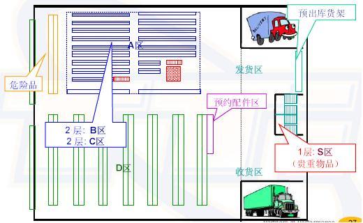 汽車倉庫平面設計圖